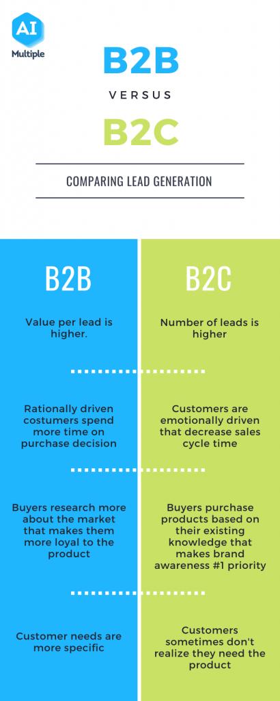 Verschil B2B en B2C leadgeneratie