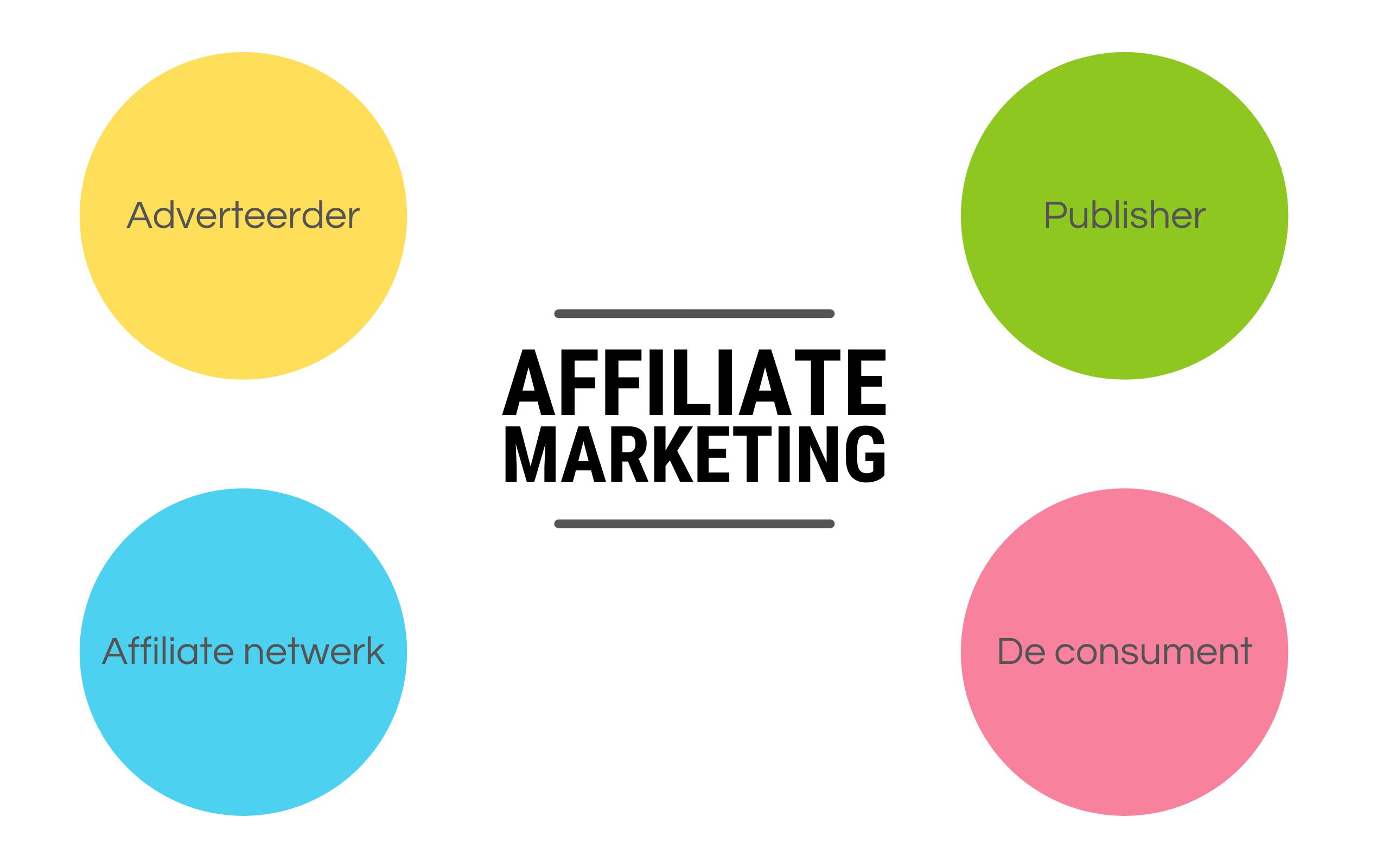 Affiliate marketing voor organisaties